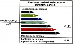 many kg's of co2 in 2012