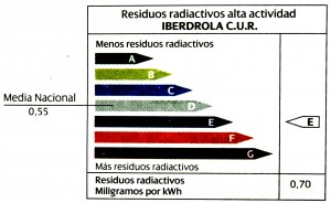 lots of milligrams of highly radioactive residue per kWh 2012