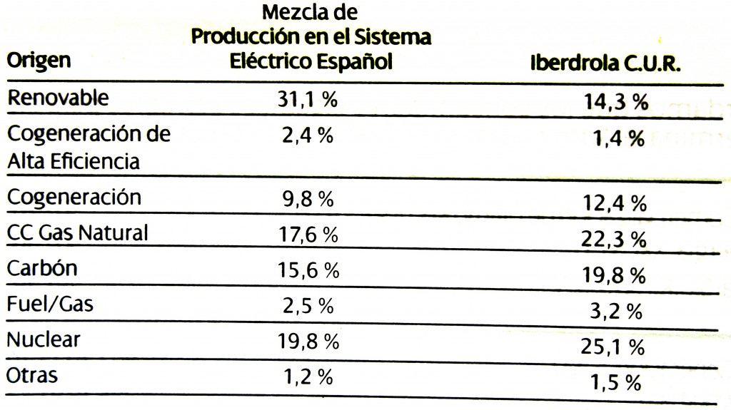 spanish average mix vs. my utility company