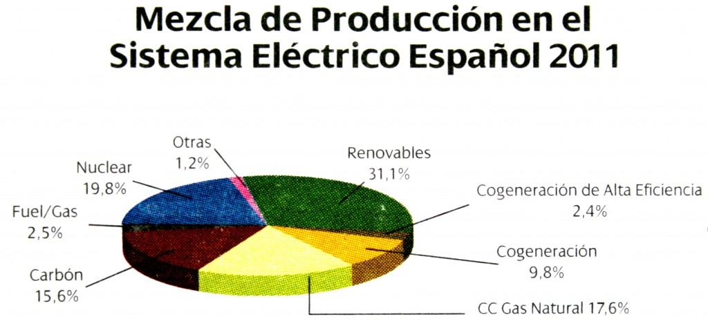 pie chart of spanish energy production