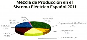pie chart of spanish energy production in 2011
