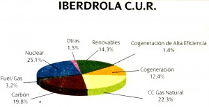 pie chart of my utilities' energy mix
