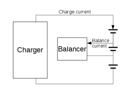 Balancer working principle
