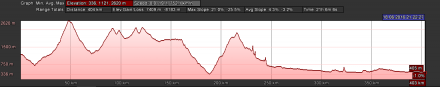 Elevation profile for TDAF2016, Day 9