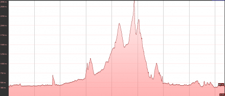 Today's elevation profile
