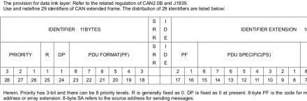 RTFM1: Packet format definition