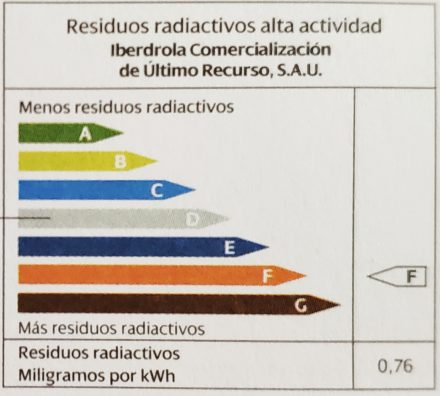 Highly radioactive residue per kWh of our utility