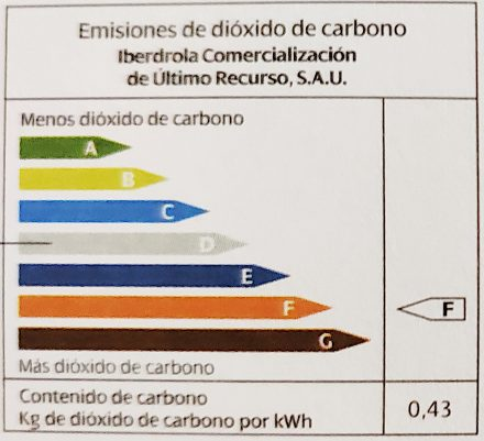 CO2 per kWh of my utility